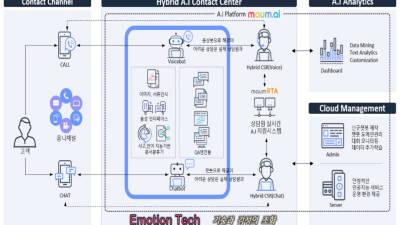 마음커넥트, 기업별 특화 AI 고객센터 구축사업 본격화