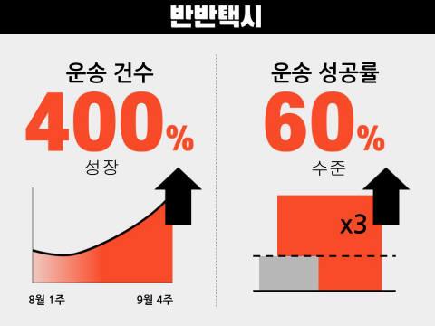 택시 동승 플랫폼 반반택시, '동승콜' 성공률 60% 달성