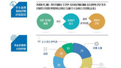 {htmlspecialchars(올해 최고 기술 성과는?...생체 모방 인공신경, 차세대 수소 저장 기술 등 100선 선정)}