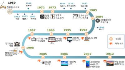 [전자 60년]핵심 부품 국산화로 글로벌 주도권 닦았다