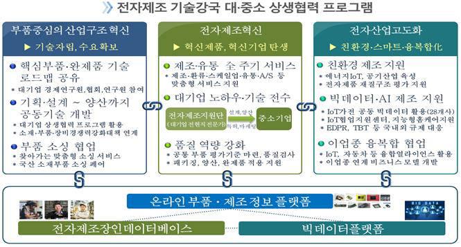 전자제조 기술 강국 대중소 상생협력 프로그램