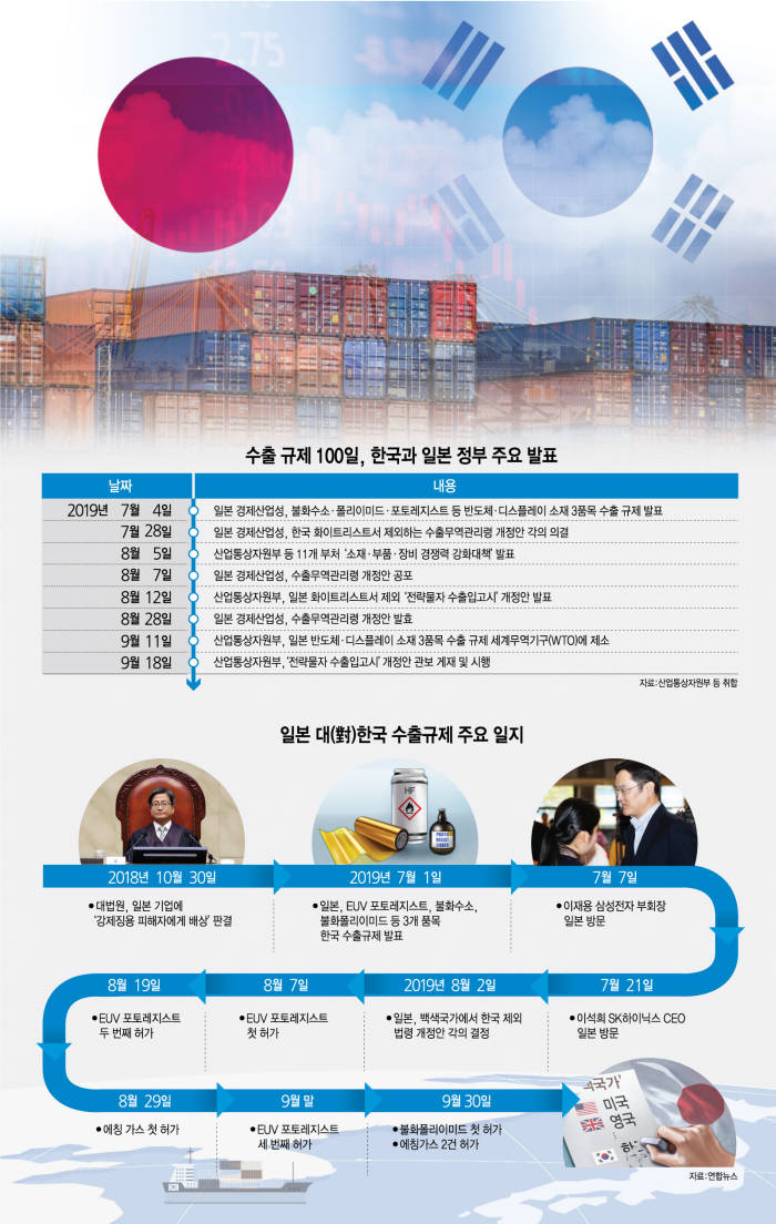 [한일 경제전쟁 100일] 한국 반도체, 위기를 기회로 바꿨다