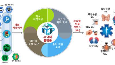 경희대 'AI닥터', 내년 말 말레이시아 병원 보급 추진