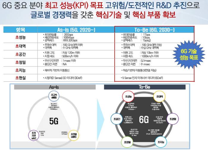 6G R&D 목표