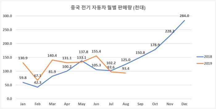 월별 중국 전기차 판매량 (자료=SNE리서치)