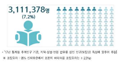 성인 311만명, 읽고 쓰고 셈하기 불가능.. 그 중 문해교육 지원은 11.3%