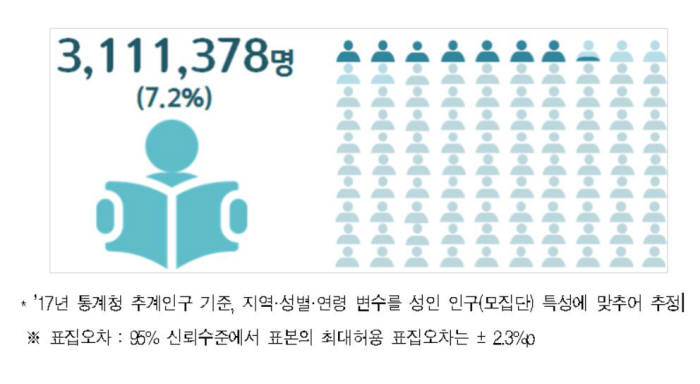 비문해 인구. 자료=서영교 의원실