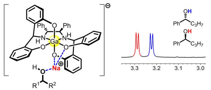 광학활성을 가진 화합물의 NMR 신호가 분리되는 현상