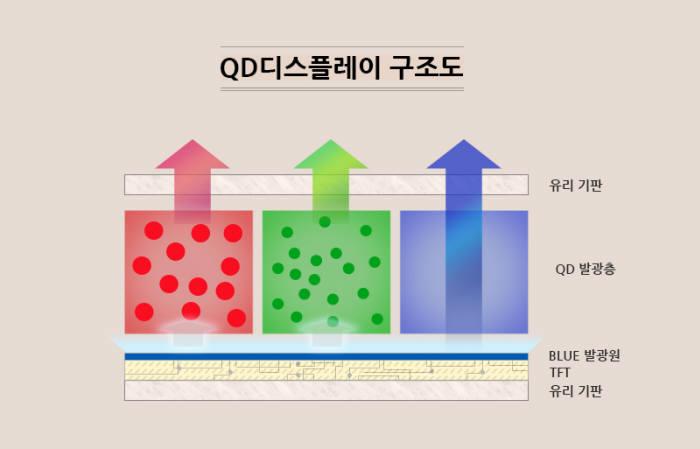 """삼성, '퀀텀닷(QD) 디스플레이'에 13.1조원 투자…""""대형 디스플레이 패러다임 주도"""""""