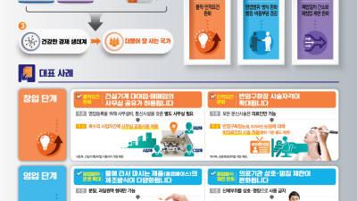 품질인증 중소기업 6년간 수의계약 허용...정부, 중기·소상공인 규제 혁신