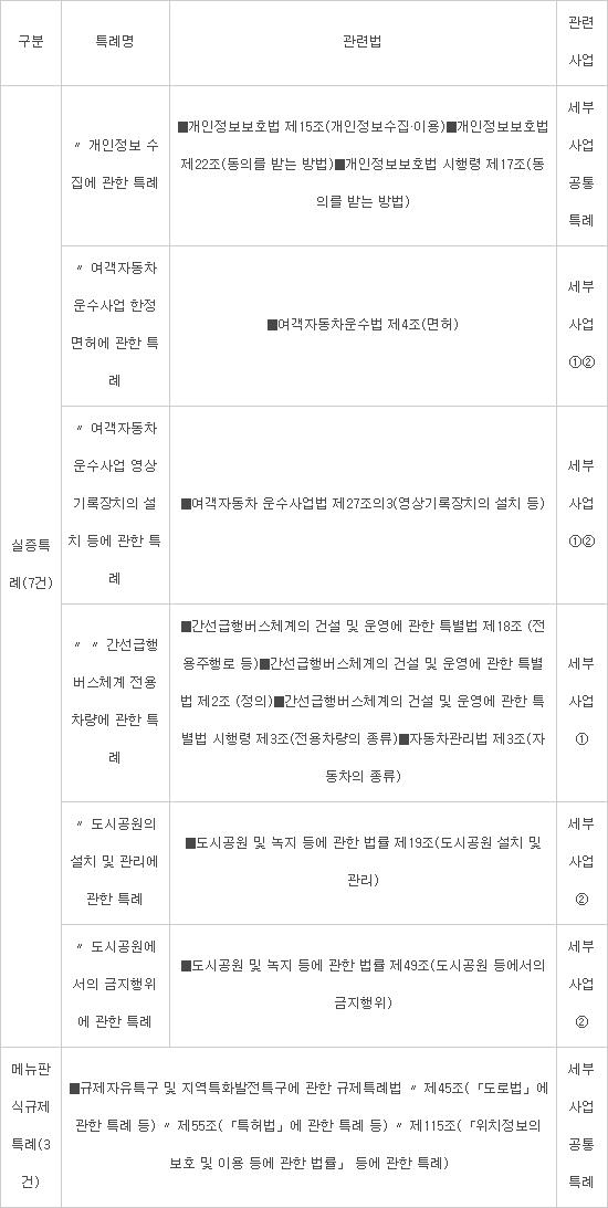 [이슈분석] 세종시, 국내 첫 자율주행 실증 '시동'