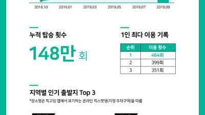 출시 1주년 '킥고잉', 올해 초 대비 이용자 18배↑