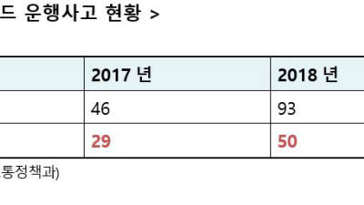 """김한정 의원 """"전동킥보드 사고, 서울 지역에 집중"""""""