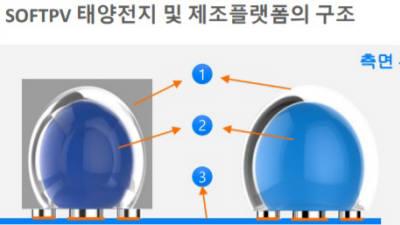 소프트피브이, 실리콘 볼 이용 초소형 태양전지 셀 개발