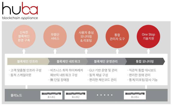 huba 기반 원스톱 블록체인 서비스 구축 및 운영