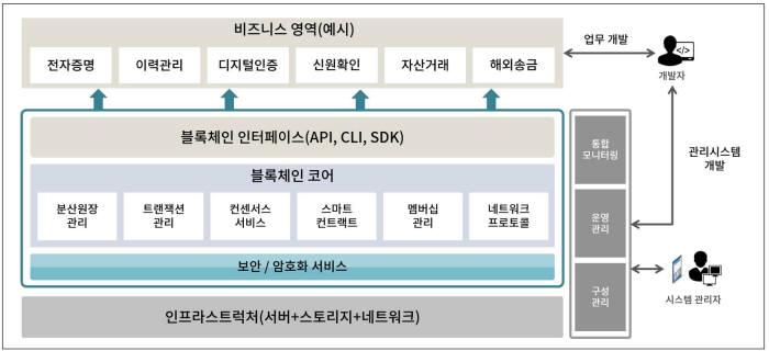 블록체인 기반 서비스 구조