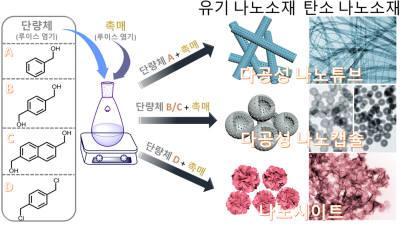 부산대, 벤젠으로 다공성 나노소재 제조 기술 개발