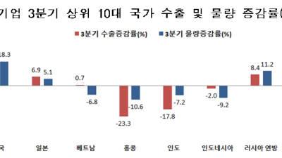 {htmlspecialchars(일본 수출규제에도 3분기 중소기업 대일본 수출 늘었다...
