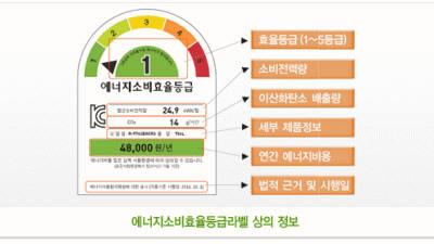 [단독]건조기, 내년 3월부터 '에너지소비효율등급 라벨' 붙는다