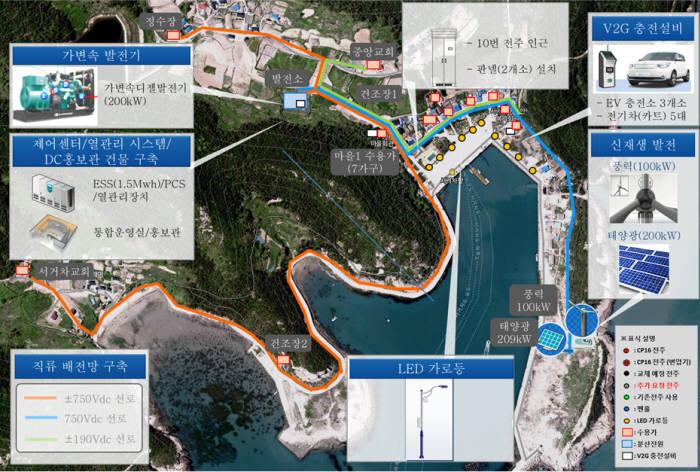 세계 최대 직류(DC)에너지자립화섬인 서거차도의 설비 개념도.