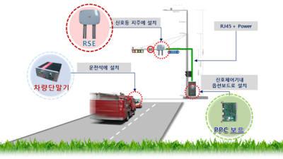긴급차량 우선신호시스템 설치 교차로 4개시 33개소에 불과