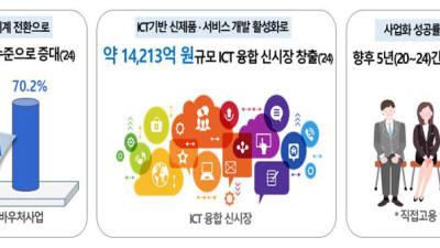 [이슈분석]ICT R&D 바우처 제도는