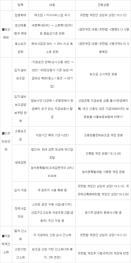 [이슈분석] 국회에 막힌 유턴법 개정안…'업종 확대·국유지 특혜' 언제 빛 보나