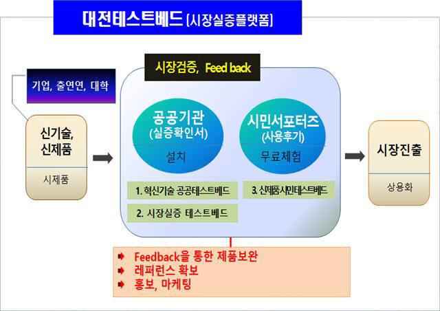 대전시, 신기술 시장 실증 플랫폼 구축