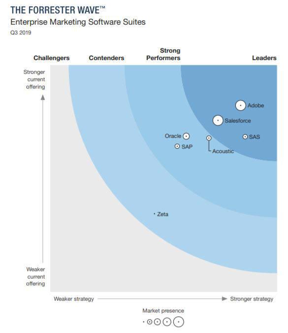 세일즈포스, 포레스터 웨이브 '엔터프라이즈 마케팅 소프트웨어 부문' 리더로 선정