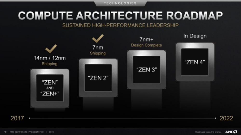 2019년 발표된 AMD 컴퓨트 아키텍처 로드맵. 올해는 7nm+ 공정의 Zen3 단계에 와 있다. [사진=AMD]