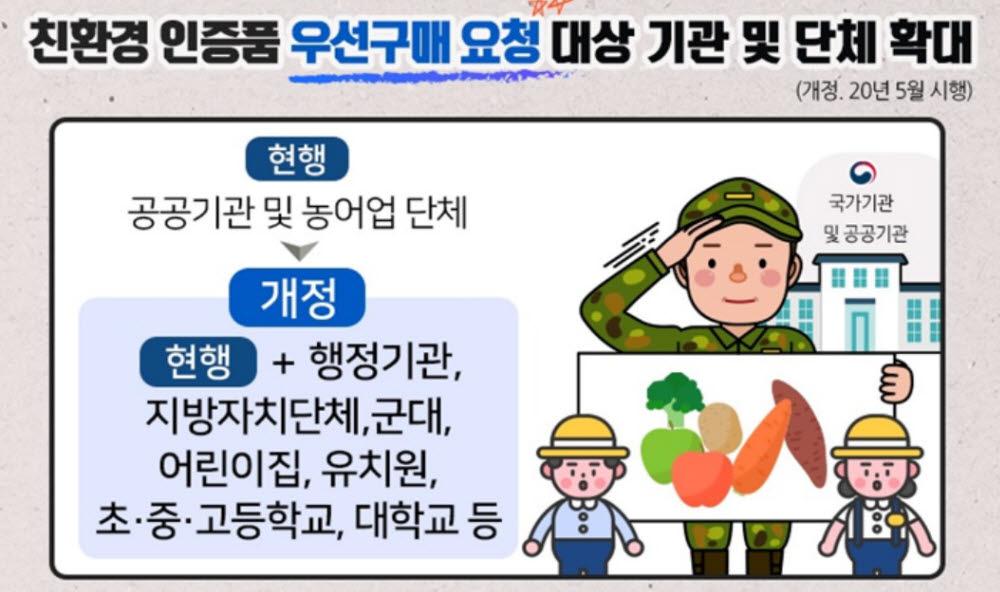 친환경 인증 제품 우선 구매 유치원·군대 등으로 확대