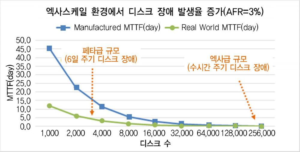 자료=ETRI 보고서, 클라우드 스토리지 기술동향(2016) 페타스케일을 넘어서