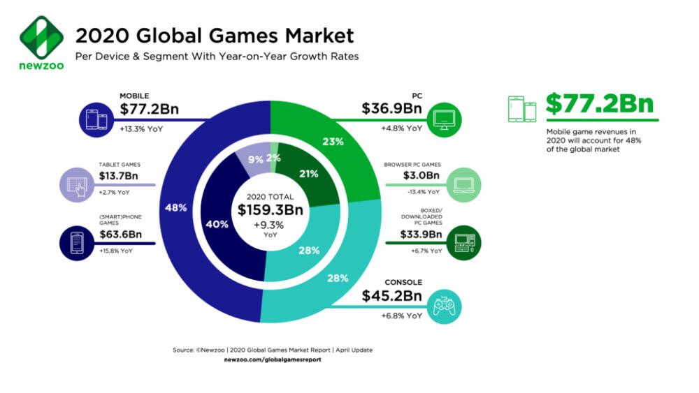 글로벌 게임시장 분석업체 뉴주에 따르면, 2020년 해외의 콘솔 게임 시장은 452억달러로 모바일에 이어 두 번째로 큰 규모를 자랑한다. 이는 PC게임보다도 더 큰 시장이다. [출처=뉴주]