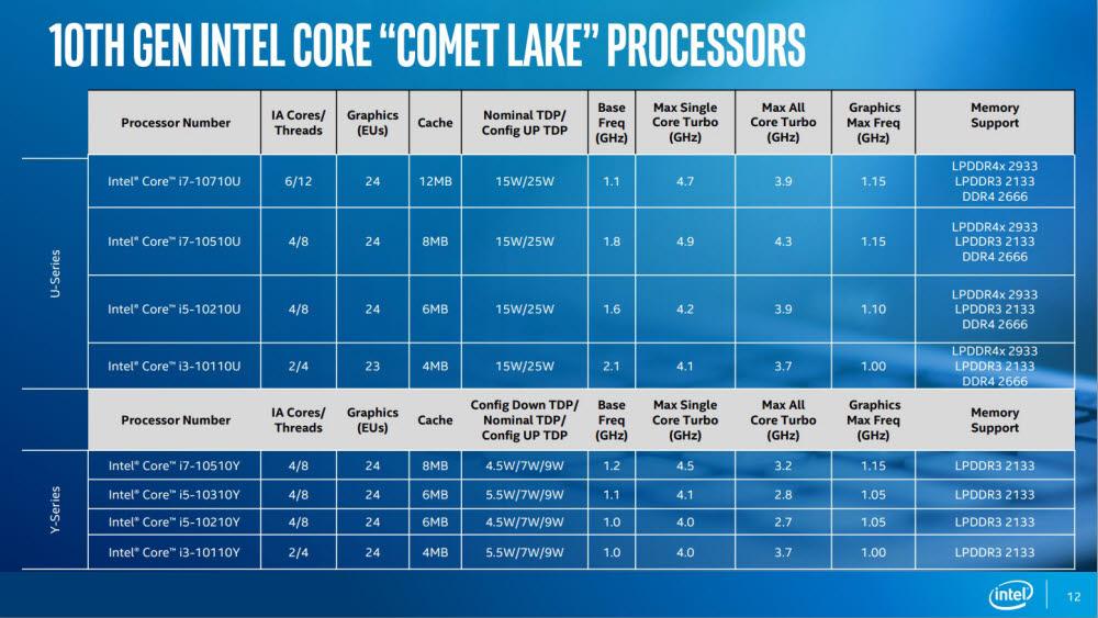 지난해 발표된 인텔 10세대 코멧레이크 프로세서 사양 [자료=인텔]