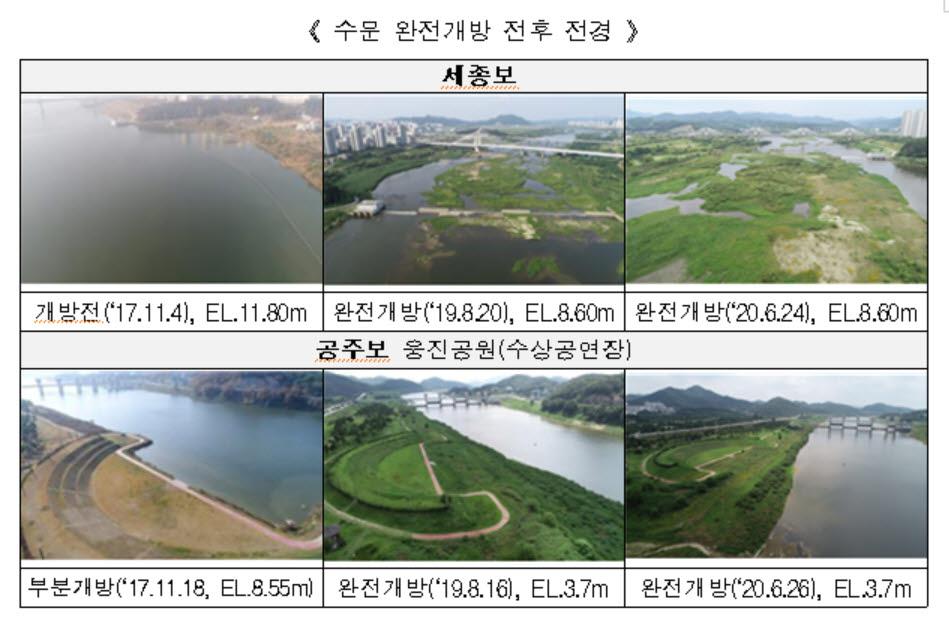 금강·세종보 개방으로 수생태계 회복 확인