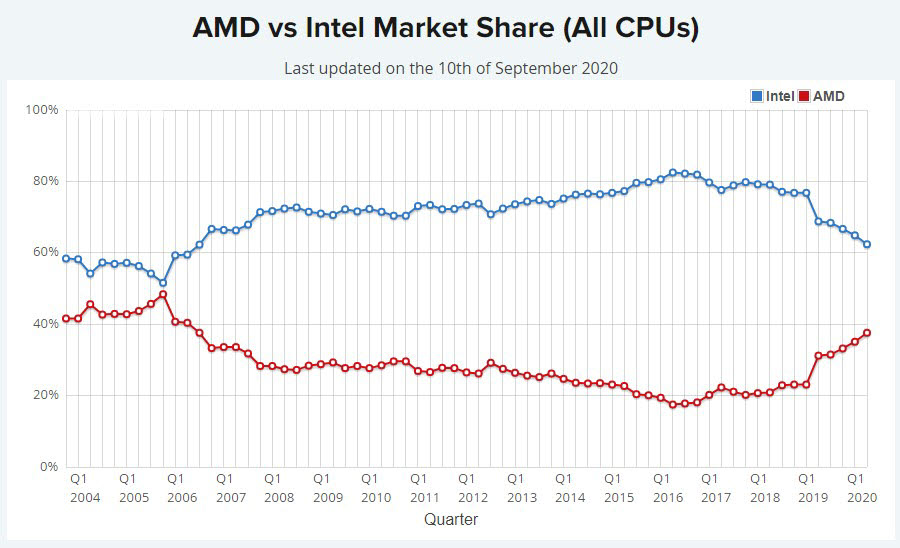 AMD와 인텔 CPU 전체 시장점유율 추이 [출처=패스마크]