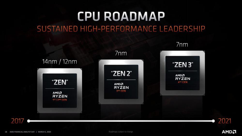 'AMD 파이낸셜 애널리스트 데이 2020'에서 발표된 CPU 로드맵에 따르면, 곧 젠3 아키텍처 기반 프로세서 출하를 앞두고 있다. [출처=AMD]
