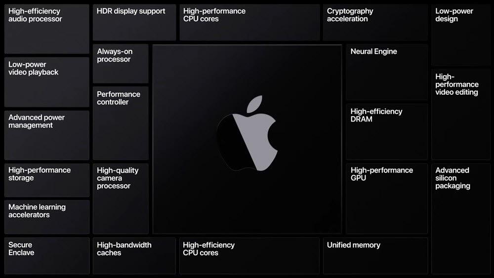 WWDC 2020에서 공개된 맥 A프로세서 시스템온칩 구성요소들. LTE·5G 이동통신 모뎀 모듈은 빠져 있다. [사진=애플]