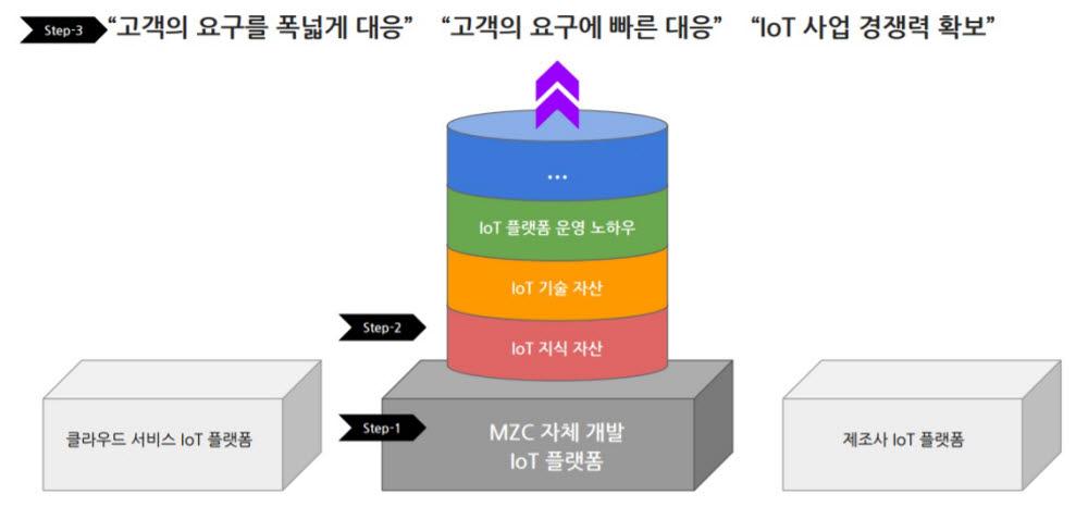 다양한 클라우드 서비스 기능을 하나의 IoT 플랫폼에 통합된 메가토이