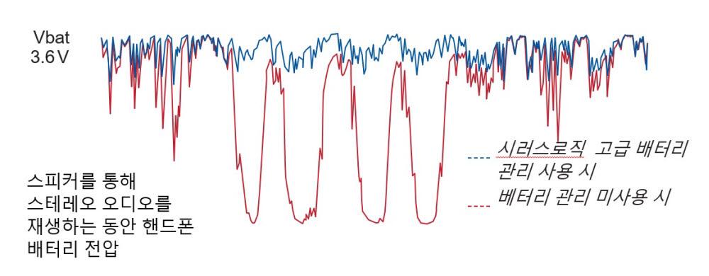 예측배터리관리성능