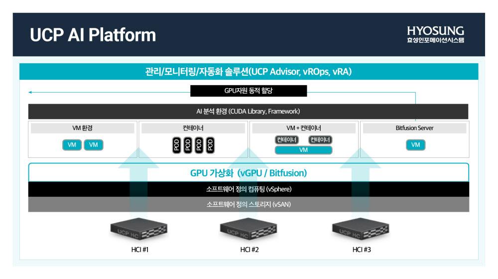 효성인포메이션시스템 UCP AI 플랫폼