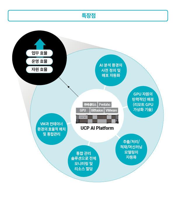 효성인포메이션시스템 UCP AI 플랫폼 특장점
