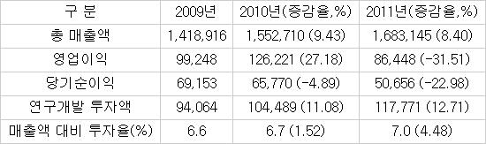 """국산 통신장비 업계 """"이익 줄지만 투자 늘렸다"""""""