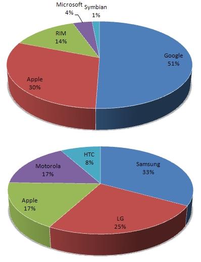 2011년 12월~2012년 2월 미국 스마트폰 OS 시장 점유율(그림 위)과 휴대폰 제조업체 시장 점유율(그림 아래)