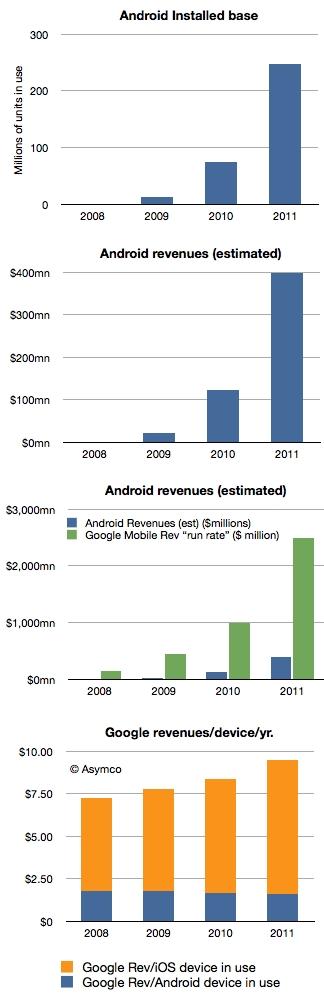 (위에서부터) (1)안드로이드 누적 개통 수 (2) 구글의 안드로이드 매출(추정) (3)구글의 안드로이드 매출과 모바일 전체 런레이트 매출(추정) (4)구글의 안드로이드/iOS 단말기 1대 당 연간 매출(추정) (자료 : 아심코, 단위 : 백만대, 백만달러)