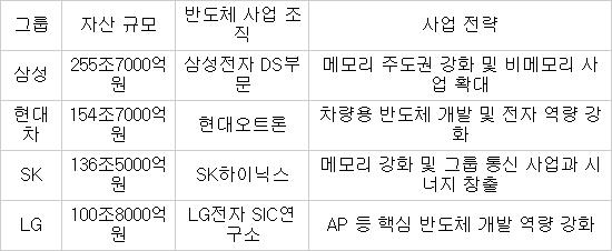 삼성· LG · SK 이어 현대차까지…반도체 시장 '회오리'