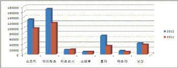 2011과 2012년 1분기 일본 업체들의 경차 판매수.자료:일본 경차산업협회