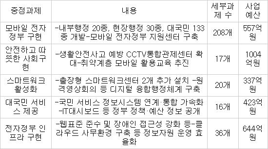 정부, '스마트정부' 구현에 2965억원 투입