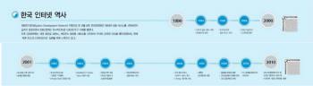 [인터넷30주년·전자신문 30주년 특집] 그림으로 보는 한국 인터넷 역사