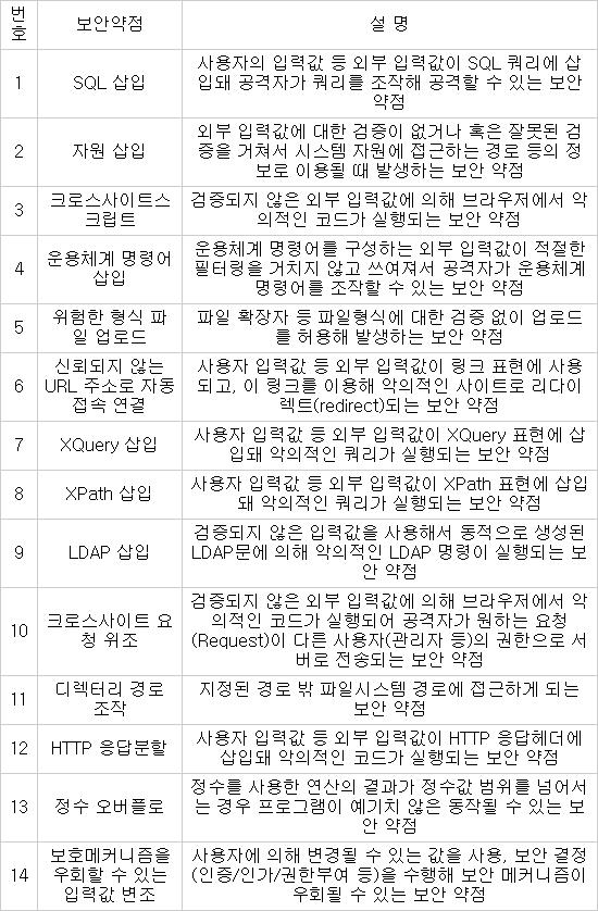 정부, 오는 12월부터 SW 개발 시 `시큐어코딩 의무화`